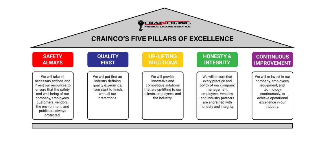 Crainco - 5 Pillars of Excellence